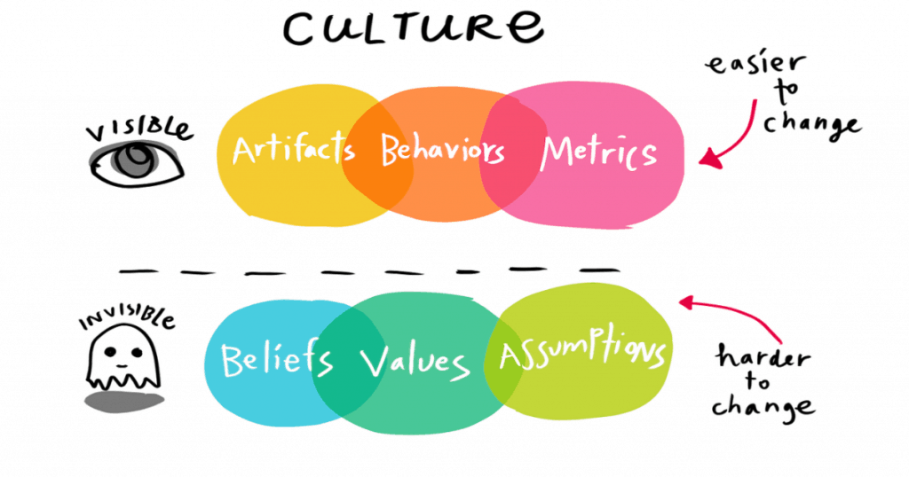Culture - visible and invisible