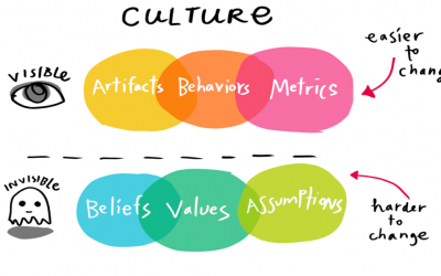 Your corporate culture will define the future of your company