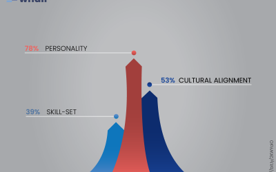 Hiring for personality – why you should include it when recruiting candidates